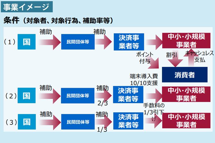 キャッシュレス・消費者還元事業 事業イメージ